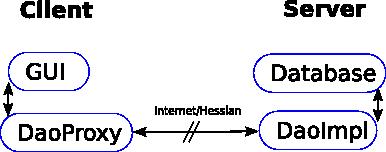 dao-hessian